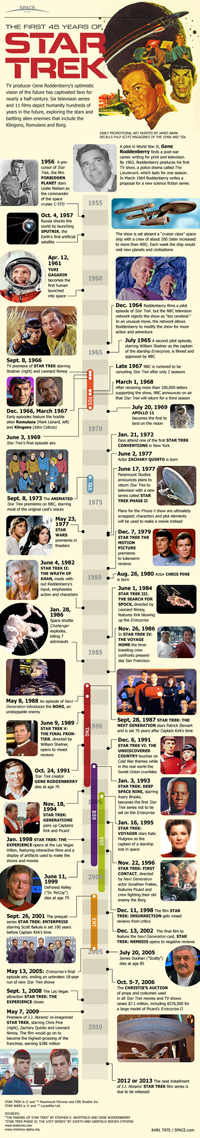 star trek 45 years space com Infographic: 45 Years of Star Trek